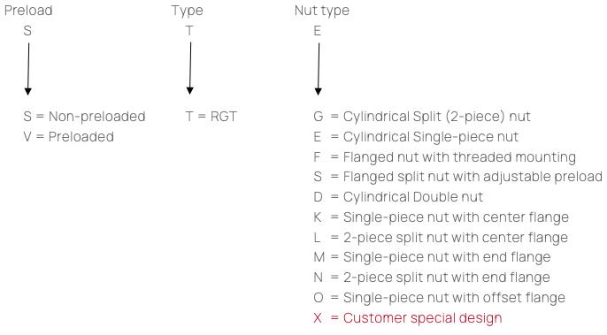 Produkteschlüssel RGT-Gewindemuttertypen